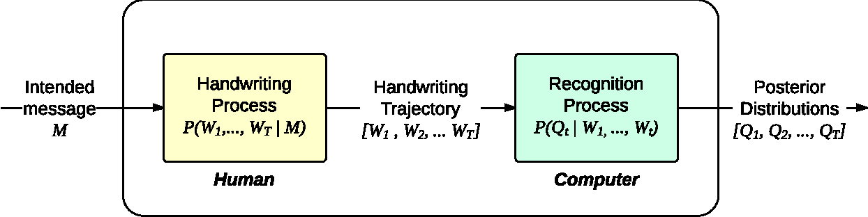 Figure 1 for Co-adaptation in a Handwriting Recognition System