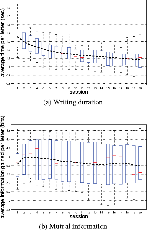 Figure 4 for Co-adaptation in a Handwriting Recognition System
