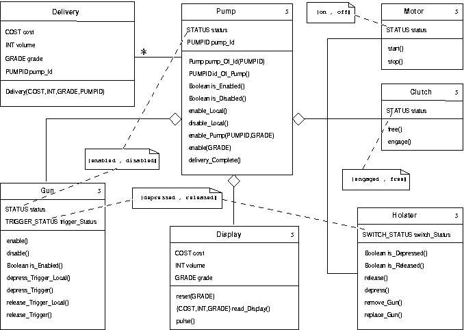 Modeling Class Operations In B Application To Uml Behavioral