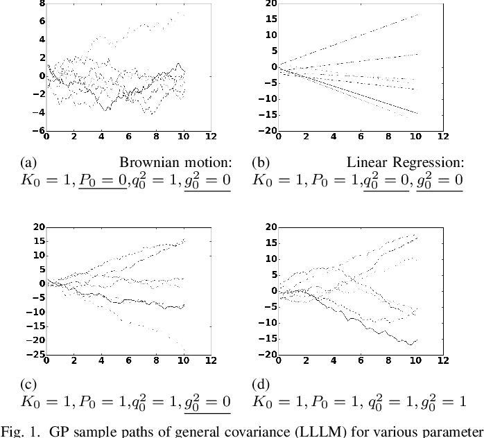 Figure 1 for Gaussian Process Kernels for Popular State-Space Time Series Models