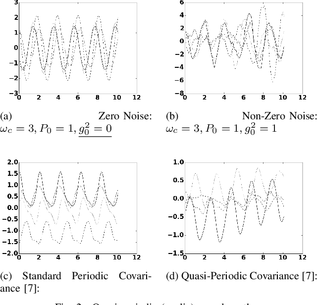 Figure 2 for Gaussian Process Kernels for Popular State-Space Time Series Models