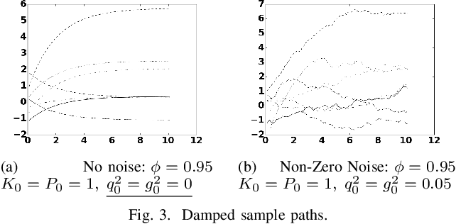 Figure 3 for Gaussian Process Kernels for Popular State-Space Time Series Models