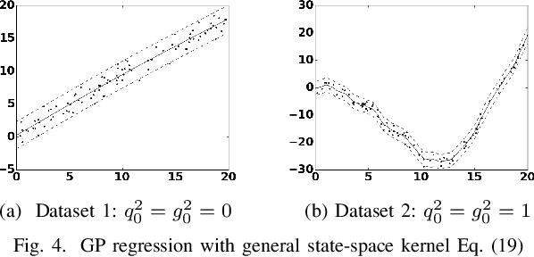 Figure 4 for Gaussian Process Kernels for Popular State-Space Time Series Models