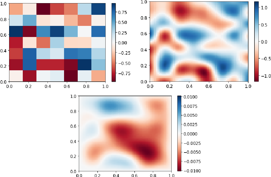 Figure 1 for Poisson CNN: Convolutional Neural Networks for the Solution of the Poisson Equation with Varying Meshes and Dirichlet Boundary Conditions