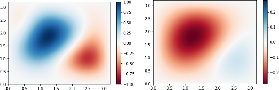 Figure 3 for Poisson CNN: Convolutional Neural Networks for the Solution of the Poisson Equation with Varying Meshes and Dirichlet Boundary Conditions