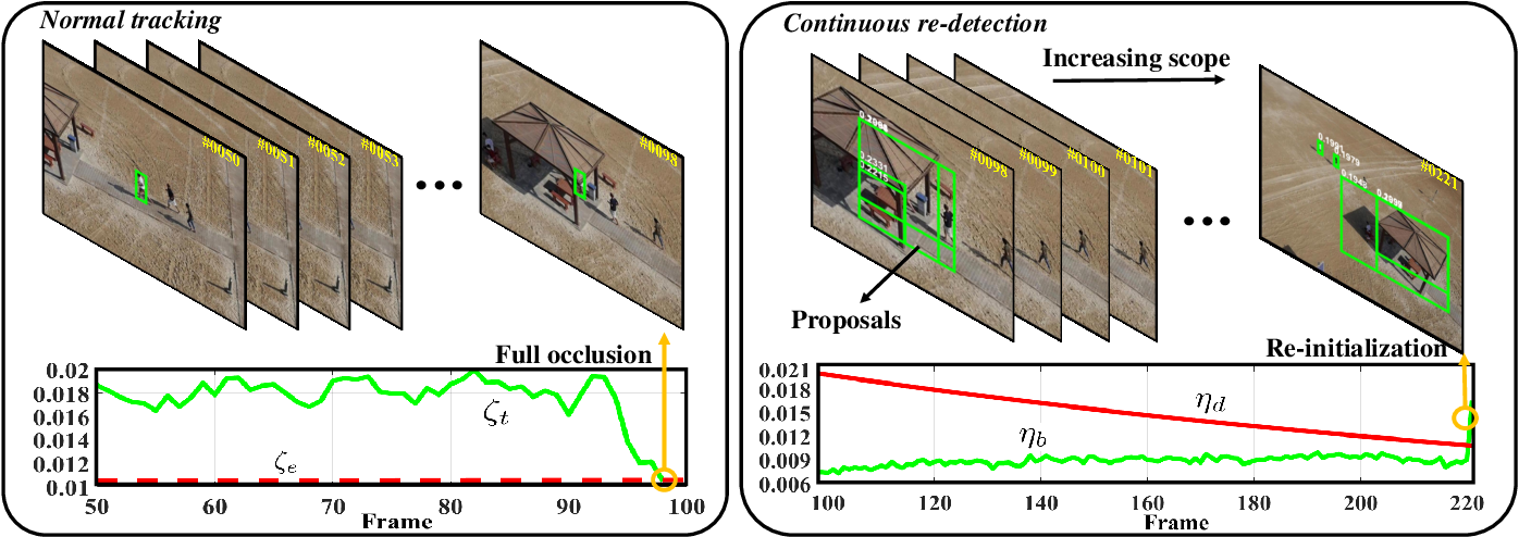 Figure 2 for Automatic Failure Recovery and Re-Initialization for Online UAV Tracking with Joint Scale and Aspect Ratio Optimization