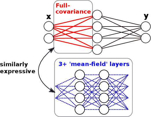 Figure 1 for Try Depth Instead of Weight Correlations: Mean-field is a Less Restrictive Assumption for Deeper Networks