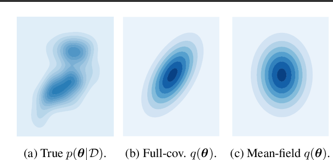 Figure 2 for Try Depth Instead of Weight Correlations: Mean-field is a Less Restrictive Assumption for Deeper Networks