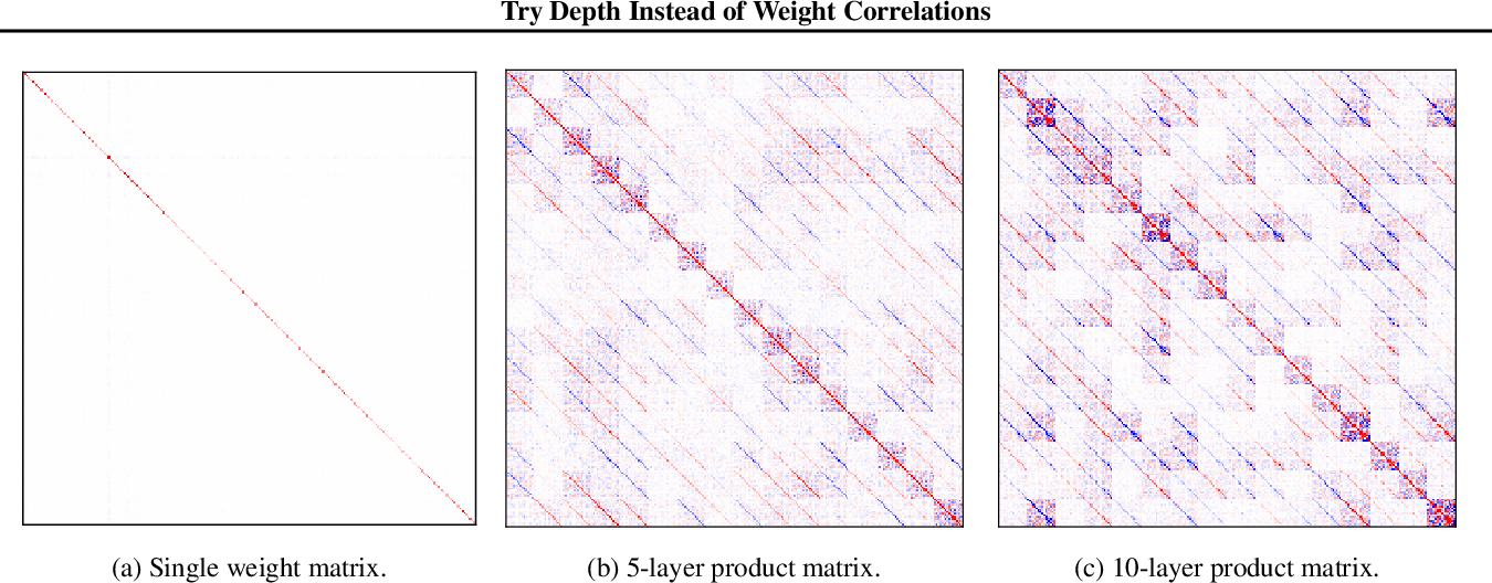 Figure 3 for Try Depth Instead of Weight Correlations: Mean-field is a Less Restrictive Assumption for Deeper Networks