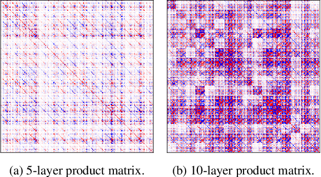 Figure 4 for Try Depth Instead of Weight Correlations: Mean-field is a Less Restrictive Assumption for Deeper Networks