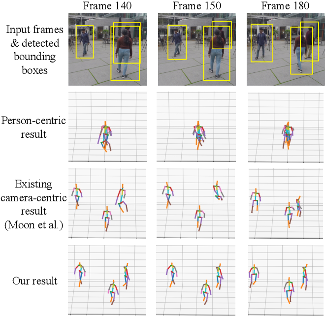 Figure 1 for Graph and Temporal Convolutional Networks for 3D Multi-person Pose Estimation in Monocular Videos