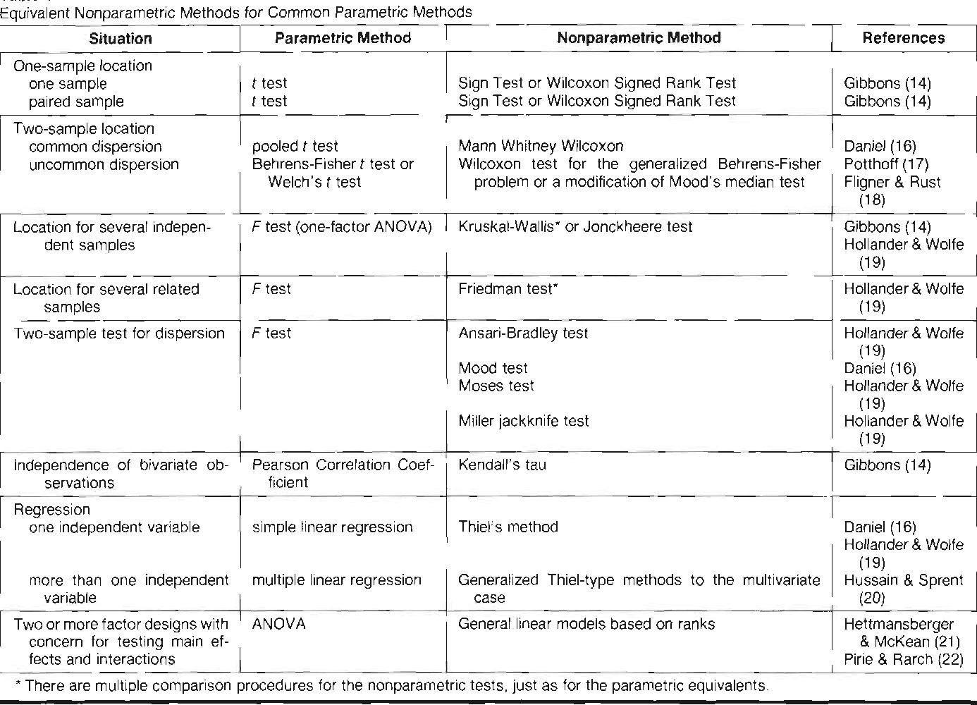 PDF] Prontise in NonparanIetrics (research, statistics) - Semantic