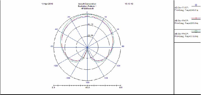UHF SATCOM Broadband CP Antenna: Moxon Type Bent-dipoles over a