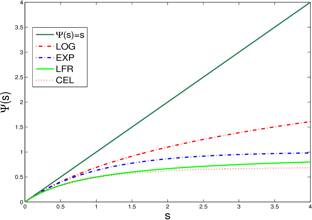 Figure 2 for Compound Poisson Processes, Latent Shrinkage Priors and Bayesian Nonconvex Penalization