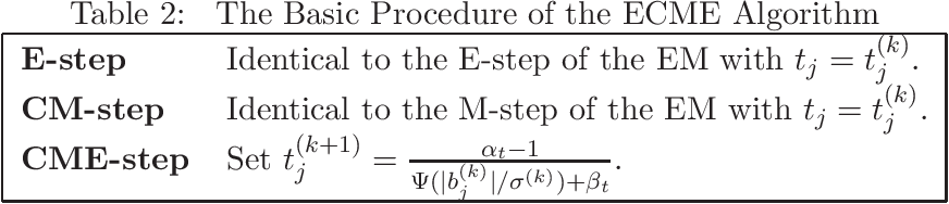 Figure 3 for Compound Poisson Processes, Latent Shrinkage Priors and Bayesian Nonconvex Penalization
