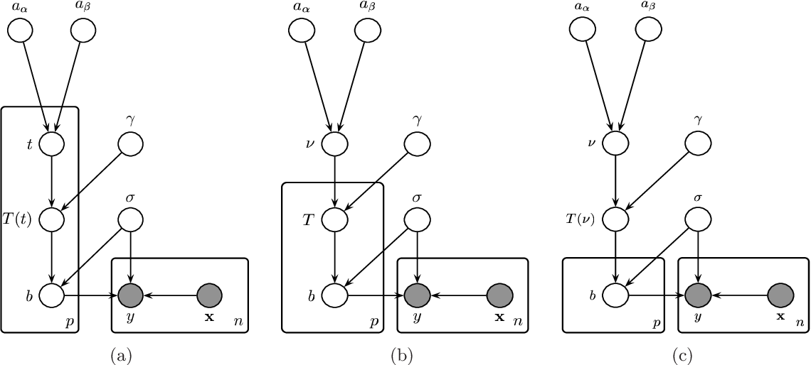 Figure 4 for Compound Poisson Processes, Latent Shrinkage Priors and Bayesian Nonconvex Penalization