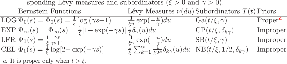 Figure 1 for Compound Poisson Processes, Latent Shrinkage Priors and Bayesian Nonconvex Penalization