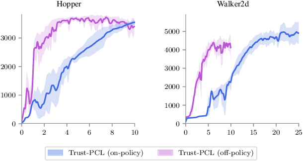 Figure 4 for Trust-PCL: An Off-Policy Trust Region Method for Continuous Control