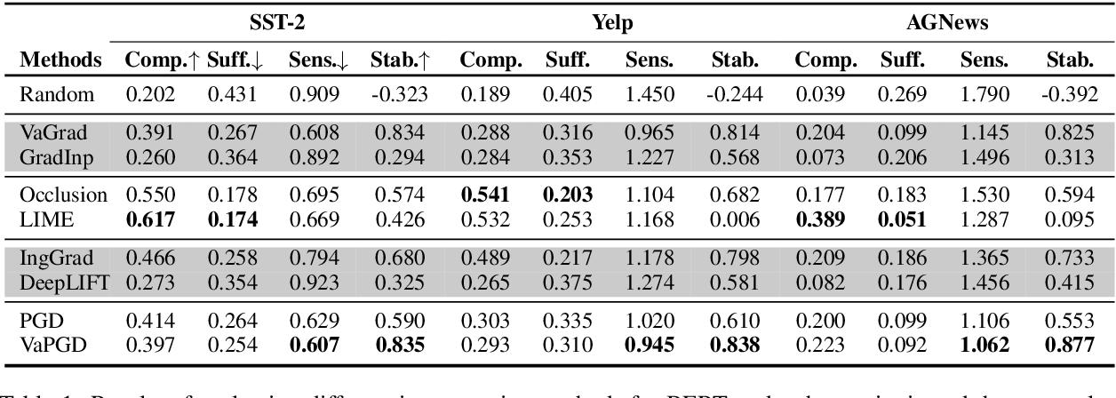 Figure 1 for On the Faithfulness Measurements for Model Interpretations