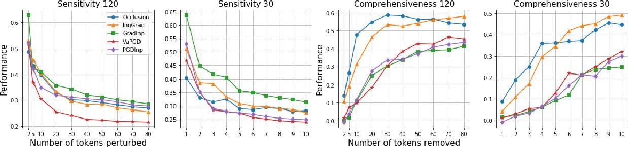 Figure 4 for On the Faithfulness Measurements for Model Interpretations