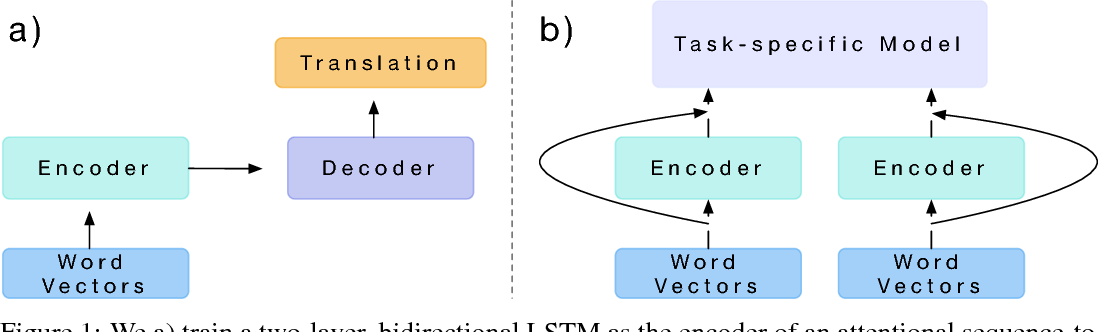 Figure 1 for Learned in Translation: Contextualized Word Vectors