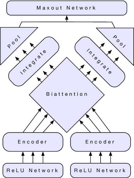 Figure 3 for Learned in Translation: Contextualized Word Vectors