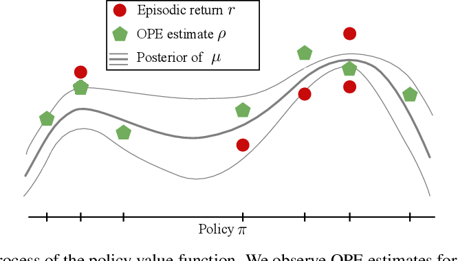Figure 2 for Active Offline Policy Selection