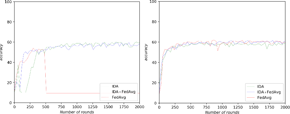 Figure 4 for Inverse Distance Aggregation for Federated Learning with Non-IID Data