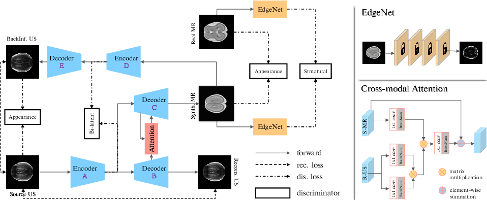 Figure 3 for Anatomy-Aware Self-supervised Fetal MRI Synthesis from Unpaired Ultrasound Images