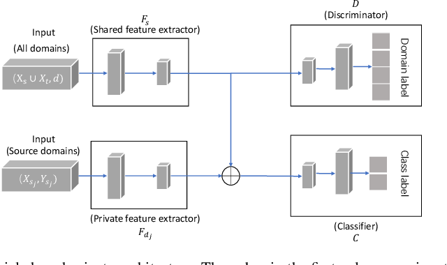 Figure 1 for Unsupervised Sentiment Analysis by Transferring Multi-source Knowledge