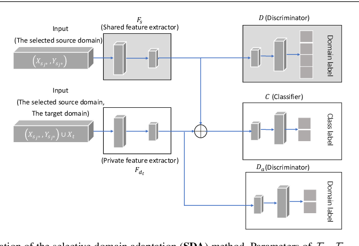 Figure 2 for Unsupervised Sentiment Analysis by Transferring Multi-source Knowledge