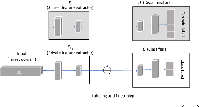 Figure 4 for Unsupervised Sentiment Analysis by Transferring Multi-source Knowledge