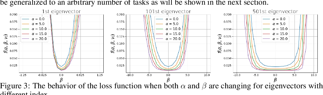Figure 4 for Continual learning with direction-constrained optimization