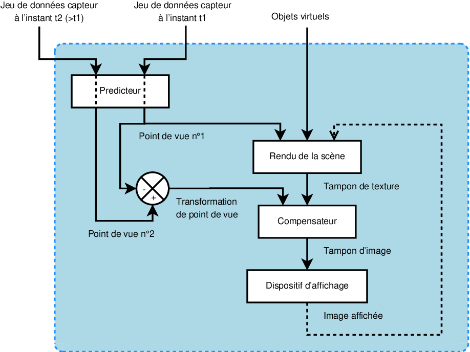 Figure 5 12 From Contributions à La Dextérité D Un Système