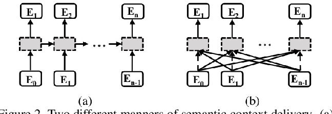 Figure 3 for Towards Accurate Scene Text Recognition with Semantic Reasoning Networks