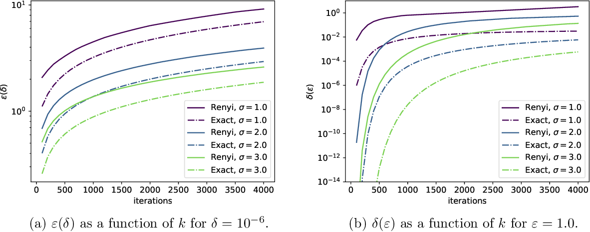 Figure 3 for Computing Exact Guarantees for Differential Privacy