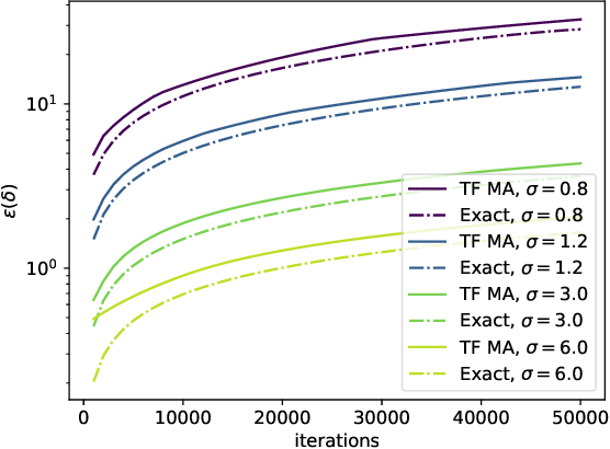 Figure 4 for Computing Exact Guarantees for Differential Privacy