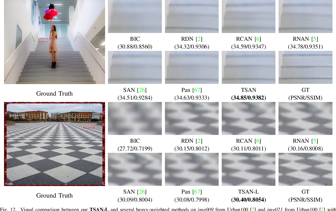 Figure 4 for A Two-Stage Attentive Network for Single Image Super-Resolution