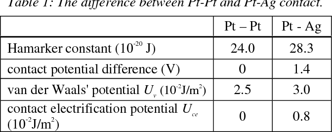Contact Potential Difference For Sequential Assembly And Face