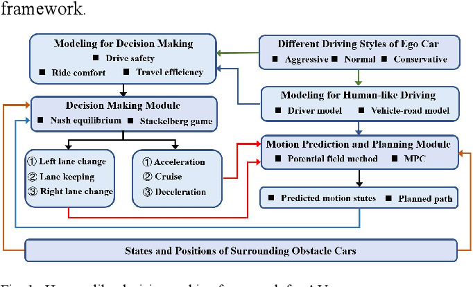 Figure 1 for Human-Like Decision Making for Autonomous Driving: A Noncooperative Game Theoretic Approach