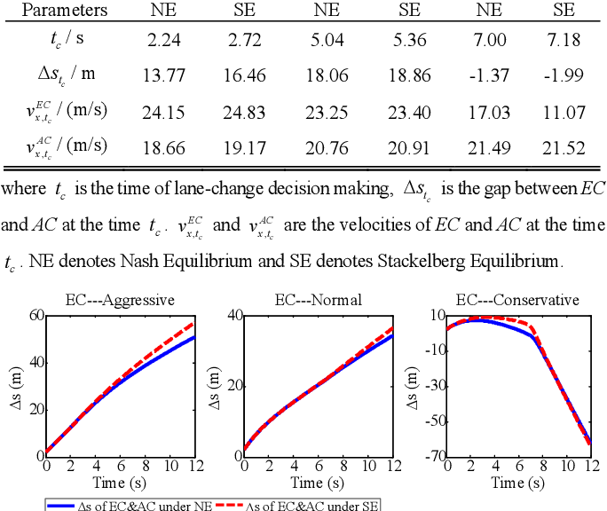 Figure 3 for Human-Like Decision Making for Autonomous Driving: A Noncooperative Game Theoretic Approach