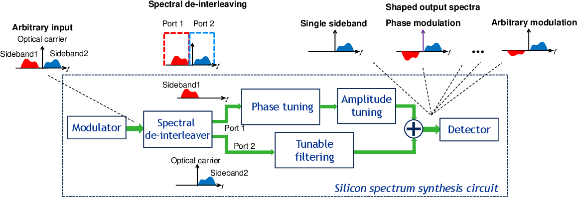 Figure 1 for Universal Silicon Microwave Photonic Spectral Shaper