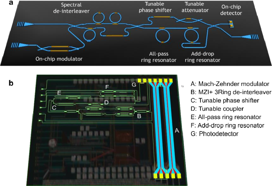 Figure 2 for Universal Silicon Microwave Photonic Spectral Shaper