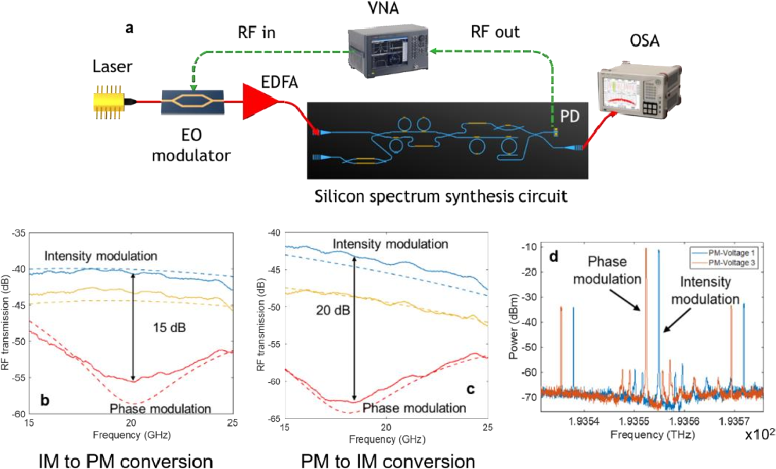 Figure 4 for Universal Silicon Microwave Photonic Spectral Shaper