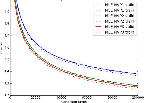 Figure 4 for Comparison of Maximum Likelihood and GAN-based training of Real NVPs
