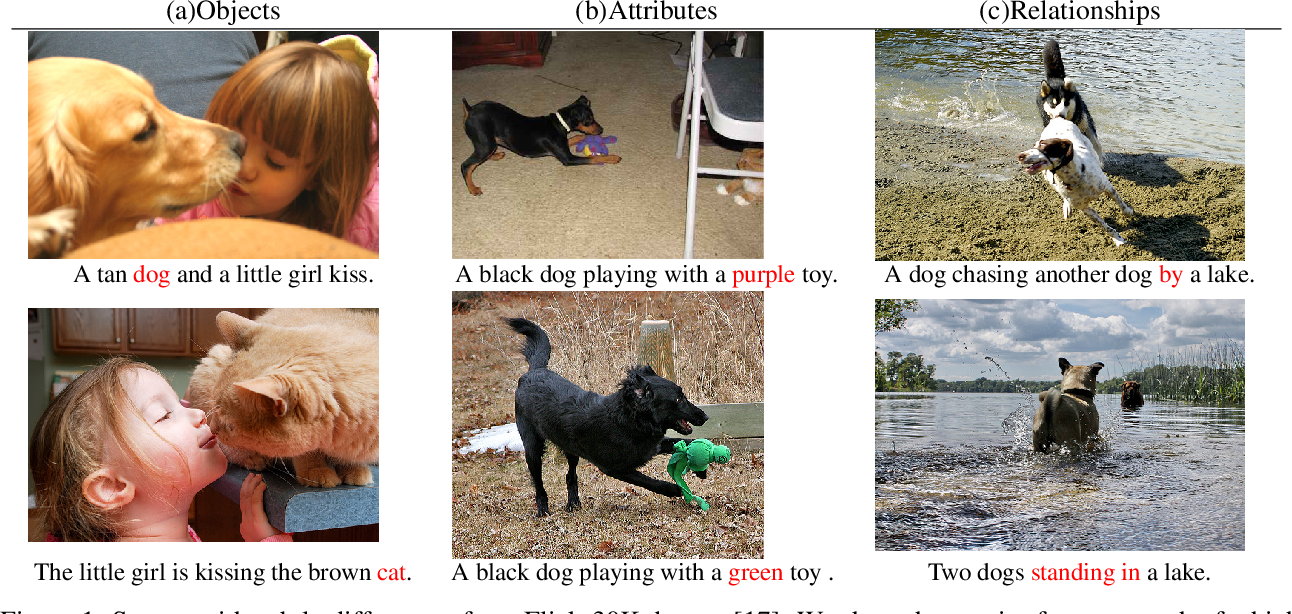 Figure 1 for ERNIE-ViL: Knowledge Enhanced Vision-Language Representations Through Scene Graph