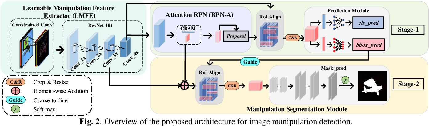 Figure 3 for Constrained R-CNN: A general image manipulation detection model