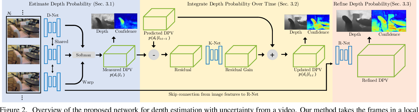 Figure 3 for Neural RGB->D Sensing: Depth and Uncertainty from a Video Camera