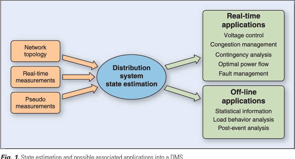 Electrical distribution system state estimation: measurement issues ...