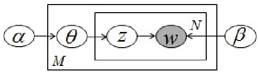 Figure 1 for Modeling Word Relatedness in Latent Dirichlet Allocation